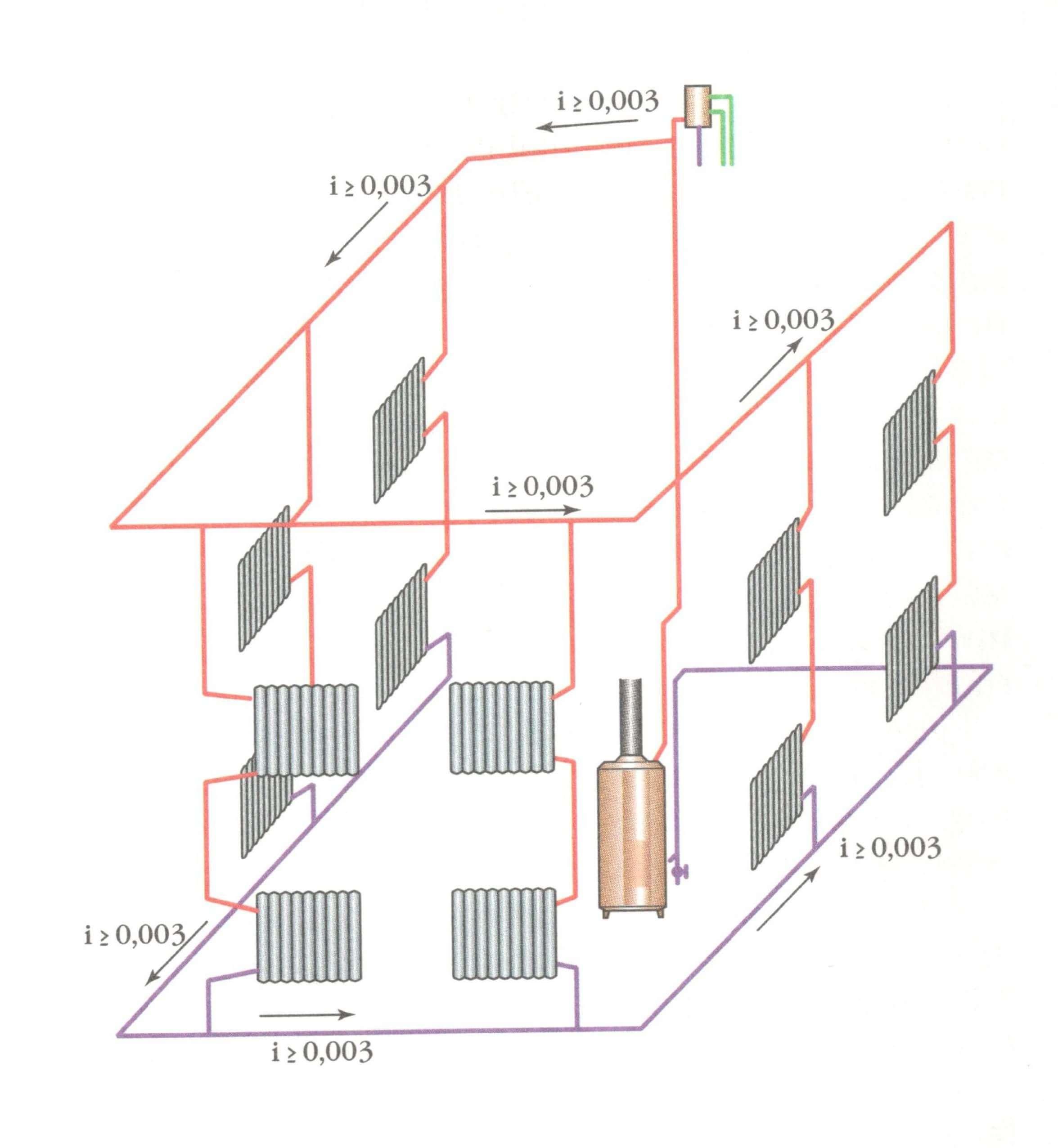 Схема водяного отопления дома с естественной циркуляцией